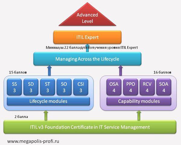 Схема сертификации 1 предназначена для ограниченного объема выпуска отечественной продукции и поставляемой по...